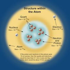 Structure of the Atom  (credit: Contemporary Physics Education Project)