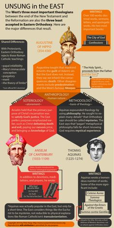 East/West Infographic (Augustine, Anselm, Aquinas) - Russian Christian Classics