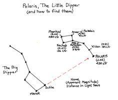 Little Dipper and Polaris