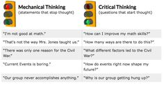 critical thinking vs creative thinking in nursing
