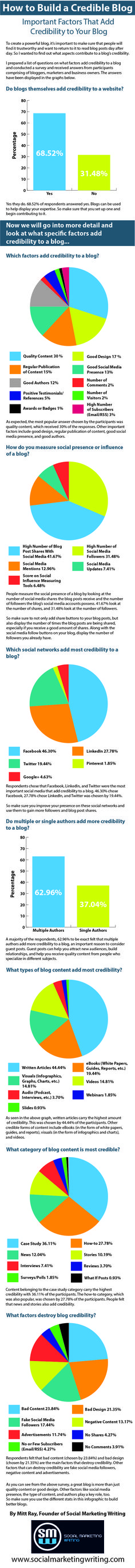 How to Build a Credible Blog [Infographic] http://socialmarketingwriting.com/how-to-build-a-credible-blog-infographic/ #blogging #socialmedia