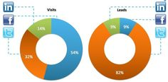 """""""Facebook drives most social B2B traffic, but Twitter is top for conversions"""" Econsultancy report"""