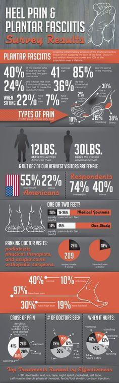 Many people develop Plantar Fasciitis from long periods of standing, running, or performing ...