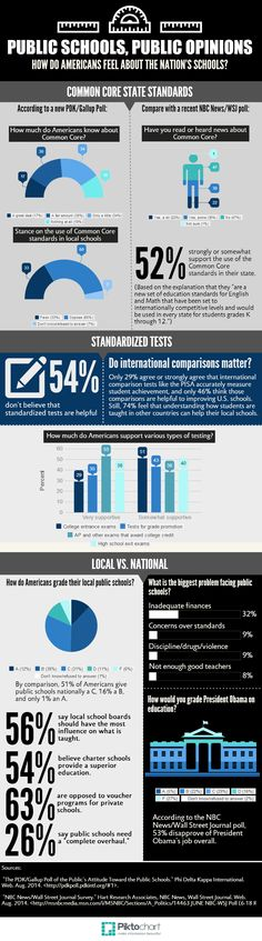Do Americans still believe in public schools? [Infographic] | Education Dive
