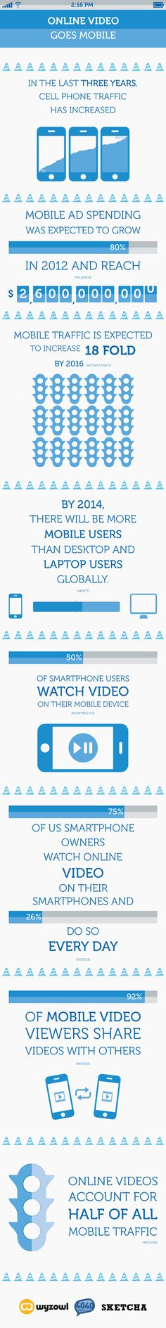 Online Video Goes Mobile #infografia #infographic #marketing