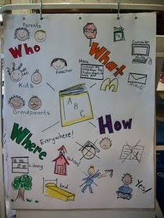 all about writing anchor chart