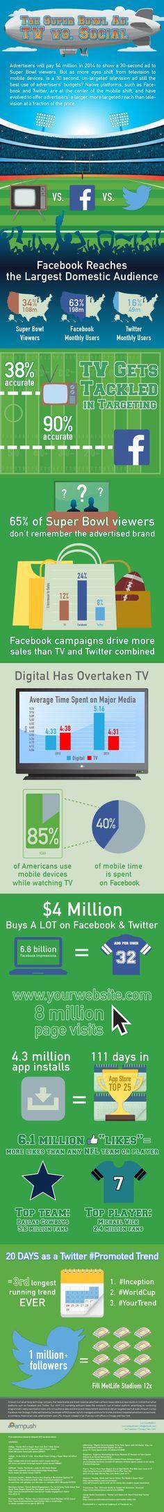 La batalla de la publicidad en el Super Bowl se la pelean la TV y el Social Media... ¿Quién la ganará?   #SocialMedia #Infographic #SMSports #SB #SuperBowl