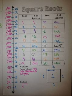 Square Roots Graphic Organizer page for their notebooks.  Includes a number line.