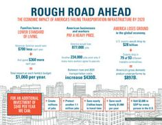 It's gonna be a rough road ahead! Surface Transportation Infographic from the Foundation supported Failure to Act studies