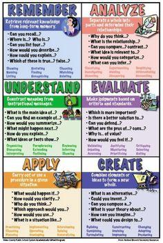 Classroom ideas common core poster