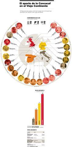Esta infografía incluye los jugadores que militan en las ligas más prestigiosas de Europa según la clasificación de Fifa para las ligas profesiona