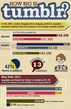 How Big is Tumblr? #tumblr #infographic