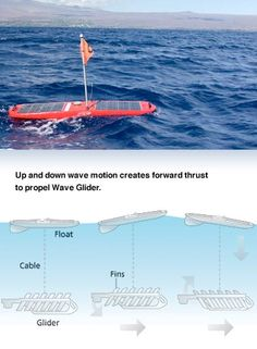 The Wave Glider unmanned maritime vehicle