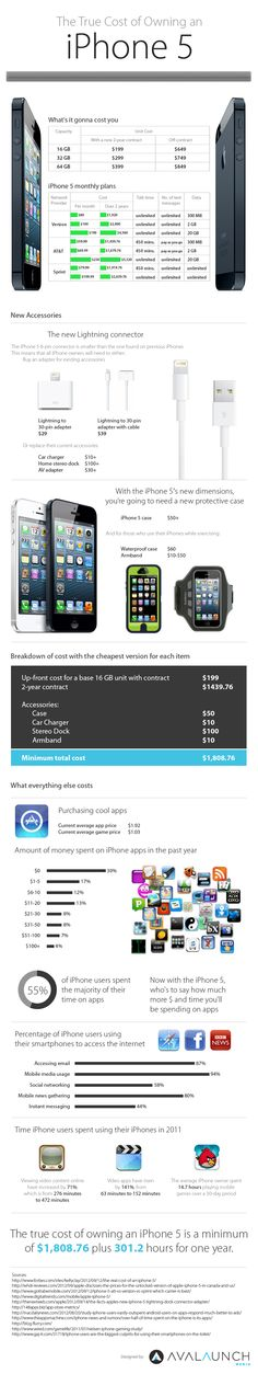 The True Cost of Owning an iPhone 5 - Infographic