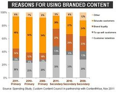 Corporate Marketers Shifting Spend to Branded Content