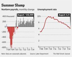 Jobs Report: U.S. payrolls climb 142,000, short of expectations http://on.wsj.com/1AePx33