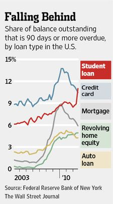 Share of balance outstanding that is 90 days or more overdue, by loan type in the U.S.