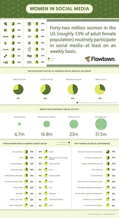 How Many Women Use Social Media and Why? #infographic