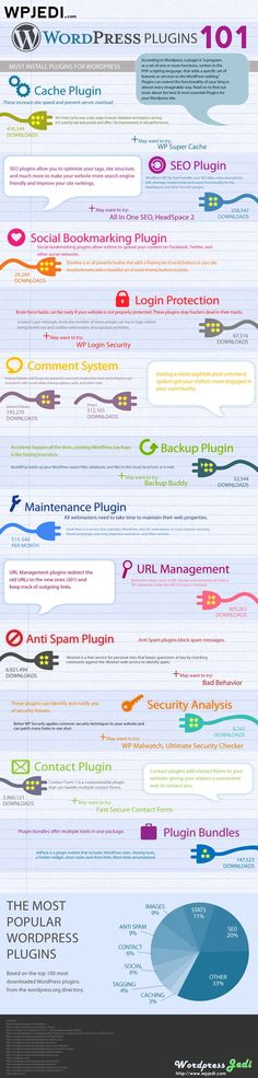 12 Must-Have WordPress Plugins