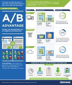 A/B testing infographic from Optimizely