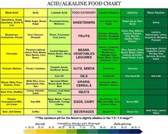 Acid/Alkaline Food Chart
