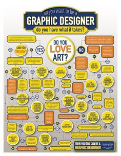 Flowchart: Do You Have What It Takes To Be A Graphic Designer? #graphicdesign #graphicdesigner circles, charts, school, tree, graphic designers, graphicdesign, graphic design posters, first place, fields