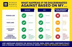 What happens if you're discriminated against based on your: religion? sex? gender identity/sexual orientation?  It's time for workplace equality. LGBT Americans deserve the whole picture: ENDA, state laws, corporate policy and a federal contractor executive order.   Help pass ENDA at http://action.hrc.org/passenda  Learn more at www.hrc.org/enda  or text ENDA to 30644.