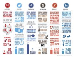 Social Media Comparison #Infographic from mediabistro.com   #pinterest #twitter #facebook #instagram #linkedin #googleplus