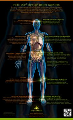 Pain Relief Through Better Nutrition. Click the picture above to find out more on the essential nutrients for your body.