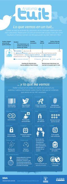 Anatomía de un tuit. Lo que vemos en un tuit #CommunityManager #RedesSociales #MarketingOnline #InternetMarketing #Infografia #CapacitaciónOnline