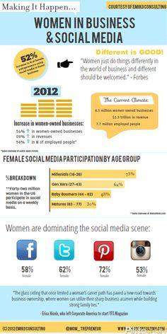 Women in Business & Social Media Infogrpahic - courtesy of www.EmikoConsulting.com #socialmedia #infographic