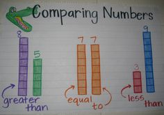 Anchor chart, comparing numbers