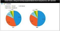 Global Cranes, Lifting and Handling Equipment - Market Opportunity and Environment, Analyses and Forecasts to 2016 @ http://www.reportsnreports.com/reports/68487-global-cranes-lifting-and-handling-equipment-market-opportunit.html.