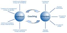 coaching professionnel