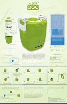 Laundry Pod Infographic by Mark-Anthony Marshall Jr., via Behance
