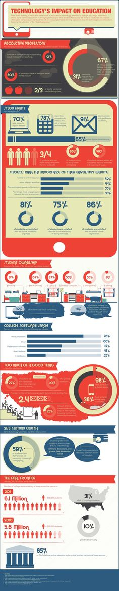 Technology's Pervasive Impact on Higher Education #Infographic