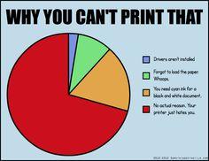 6) Printer error