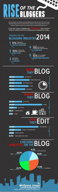 Rise of the Bloggers - Blog Statistics 2014 Infographic