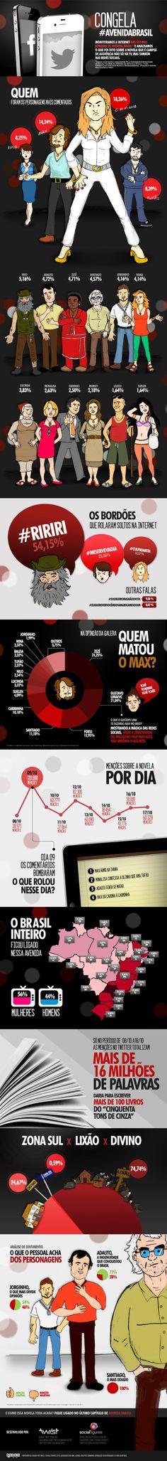 #AvenidaBrasil em um infográfico.