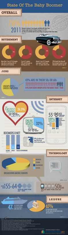 """SeniorHomes.net recently produced an infographic titled, """"State of the Baby Boomer"""" with some interesting statistics about baby boomers. Baby boomers"""