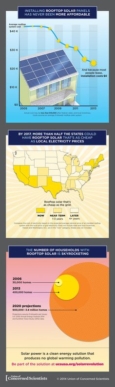 Affordable Rooftop Solar in the United States