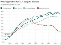For decades, the share of women majoring in computer science was rising. Then, in the 1980s, something changed.