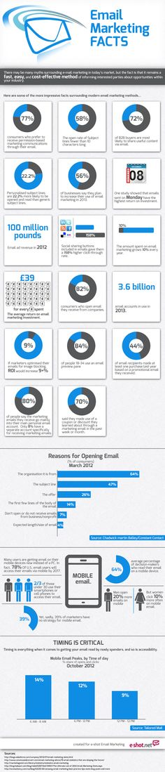 Email marketing facts #infographic #zo
