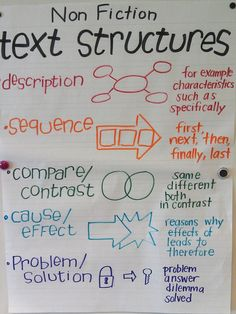 I love this anchor chart to teach non- fiction text structure. Not only does it give a description of each of the text structures, but it also provides a graphic organizer that can be used with each structure.
