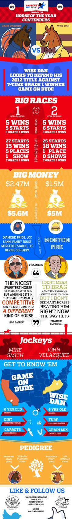 Horse of the Year infographic: Wise Dan vs. Game On Dude.