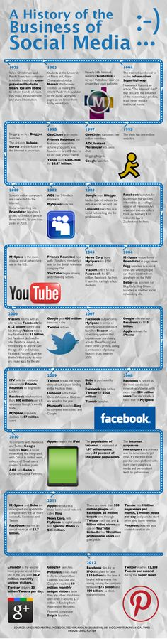 A history of the Business of Social Media: A graphic illustrating a time line of the evolution of social media.