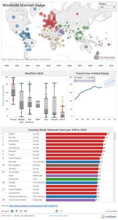 Worldwide Internet Usage data dashboard by Tableau