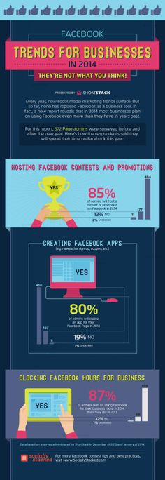 #Facebook Trends for Businesses in 2014