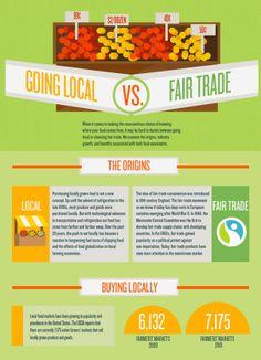 Local vs Fair Trade