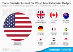 Kickstarter passed $1 billion in pledges on Monday, more than half of which was pledged within the past year alone.